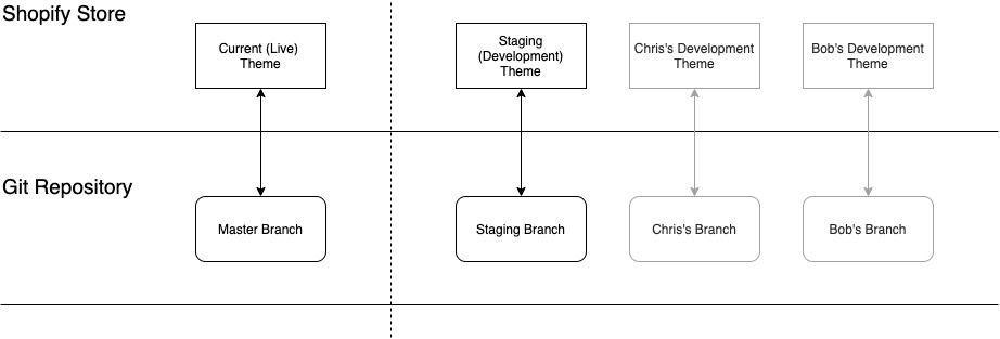 Git / Theme Synchronisation